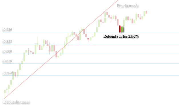 Fibonacci Rule For Binary Options Trading – A signal that occurs at a retracement is stronger than one that doesn't. But that doesn't mean that a strong signal won't occur between two lines. Now, referring back to the retracement levels themselves, let's talk about the importance of each line a little more.